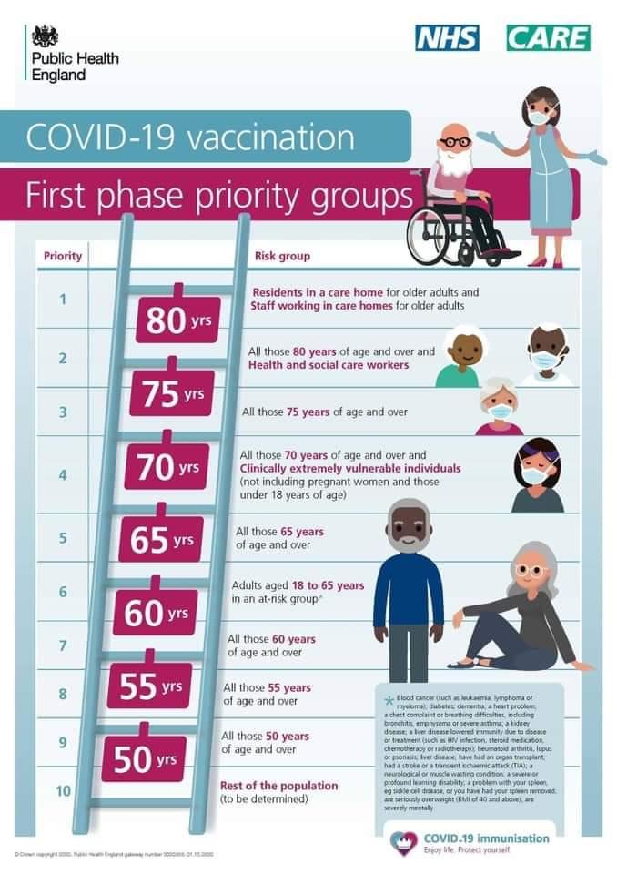 Covid-19 Vaccination First phase priority groups